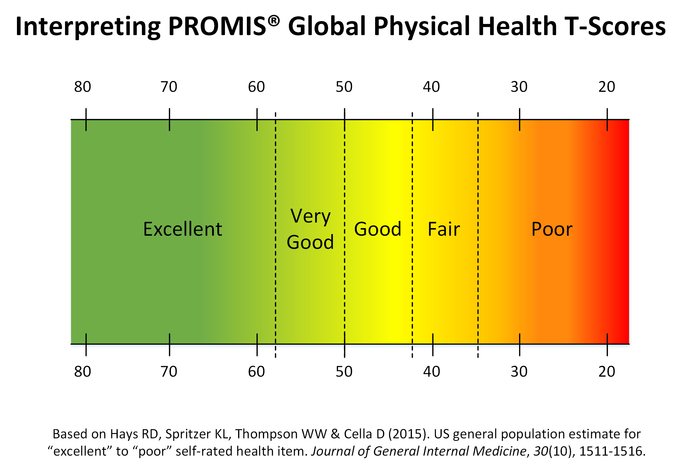 5. PROMIS Global Physical